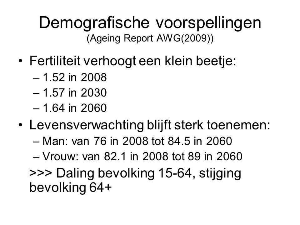 Demografische voorspellingen (Ageing Report AWG(2009)) Fertiliteit verhoogt een klein beetje: –1.52 in 2008 –1.57 in 2030 –1.64 in 2060 Levensverwacht