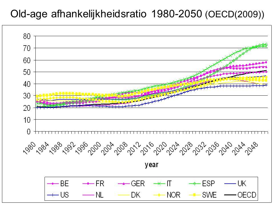 Old-age afhankelijkheidsratio 1980-2050 (OECD(2009))