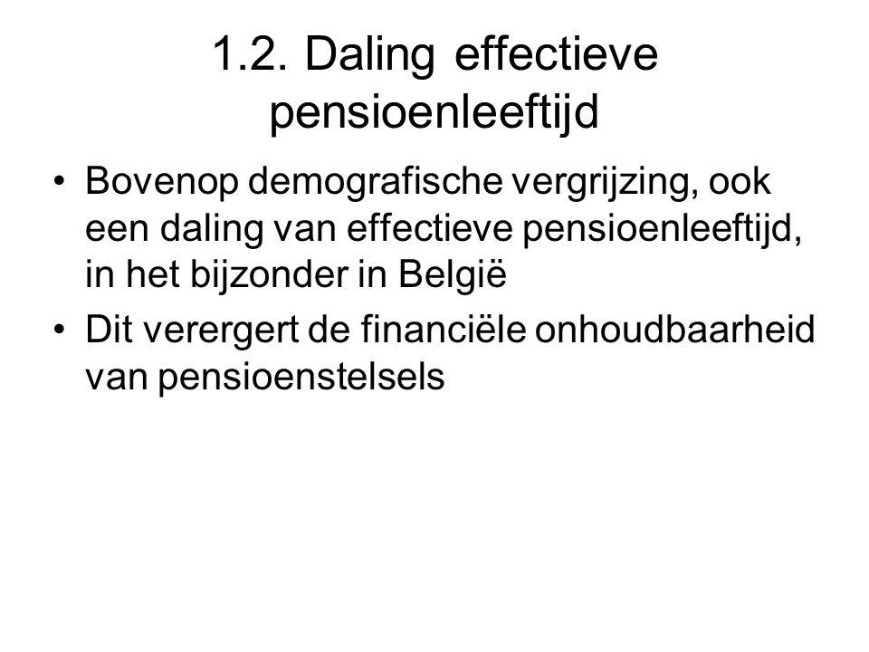 1.2. Daling effectieve pensioenleeftijd Bovenop demografische vergrijzing, ook een daling van effectieve pensioenleeftijd, in het bijzonder in België