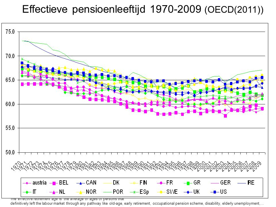 Effectieve pensioenleeftijd 1970-2009 (OECD(2011)) The effective retirement age is the average of ages of persons that definitively left the labour ma