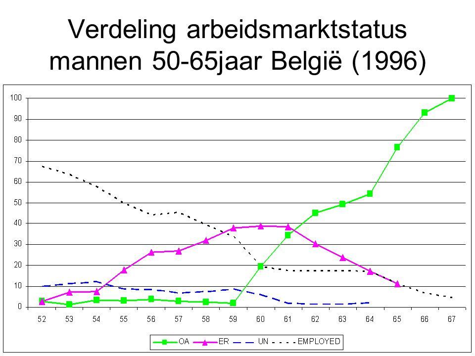 Verdeling arbeidsmarktstatus mannen 50-65jaar België (1996)