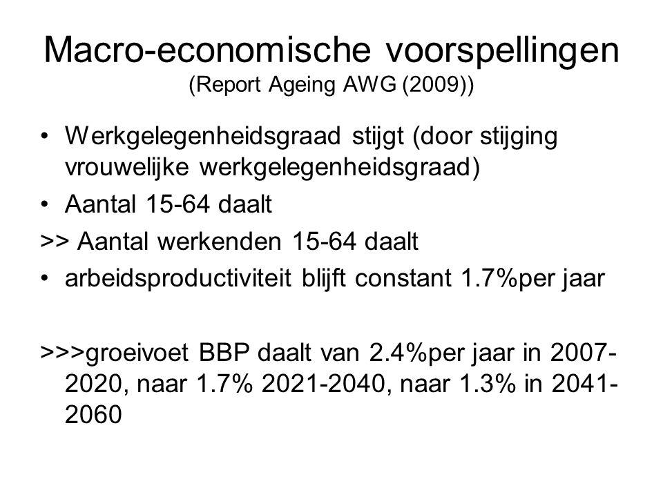 Macro-economische voorspellingen (Report Ageing AWG (2009)) Werkgelegenheidsgraad stijgt (door stijging vrouwelijke werkgelegenheidsgraad) Aantal 15-6