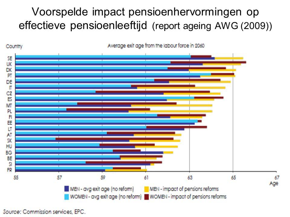 Voorspelde impact pensioenhervormingen op effectieve pensioenleeftijd (report ageing AWG (2009))