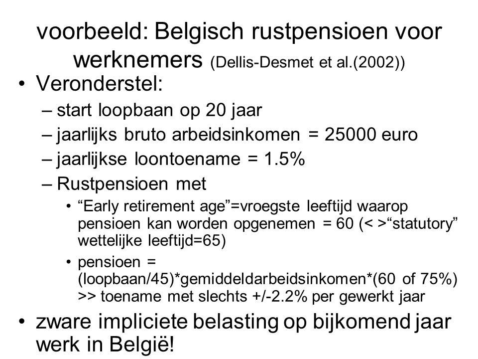 "Veronderstel: –start loopbaan op 20 jaar –jaarlijks bruto arbeidsinkomen = 25000 euro –jaarlijkse loontoename = 1.5% –Rustpensioen met ""Early retireme"