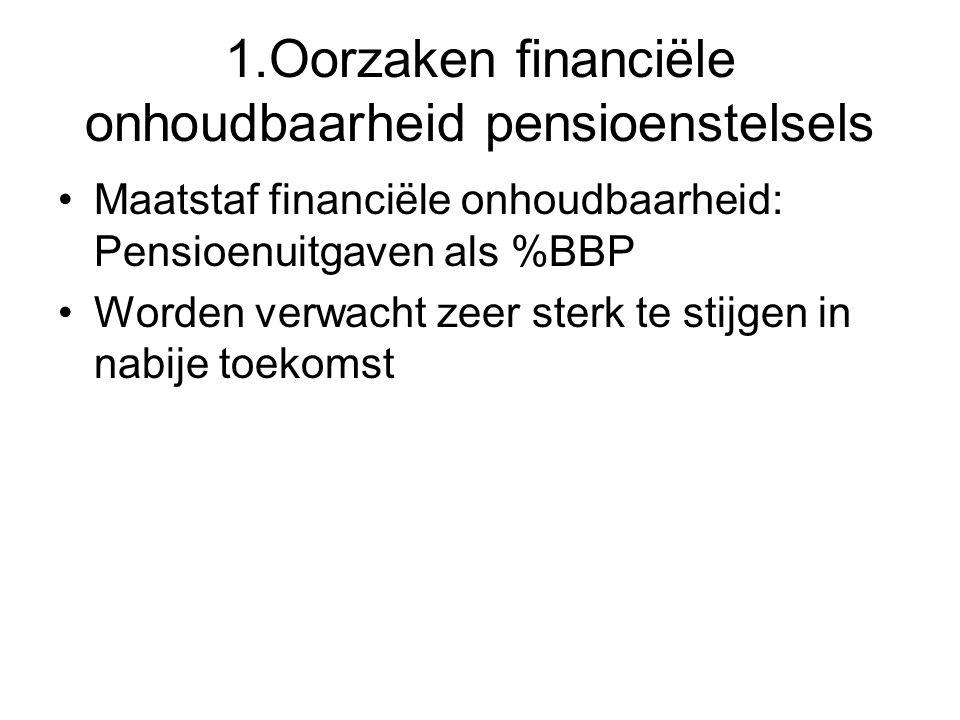 Maatstaf financiële onhoudbaarheid: Pensioenuitgaven als %BBP Worden verwacht zeer sterk te stijgen in nabije toekomst 1.Oorzaken financiële onhoudbaa