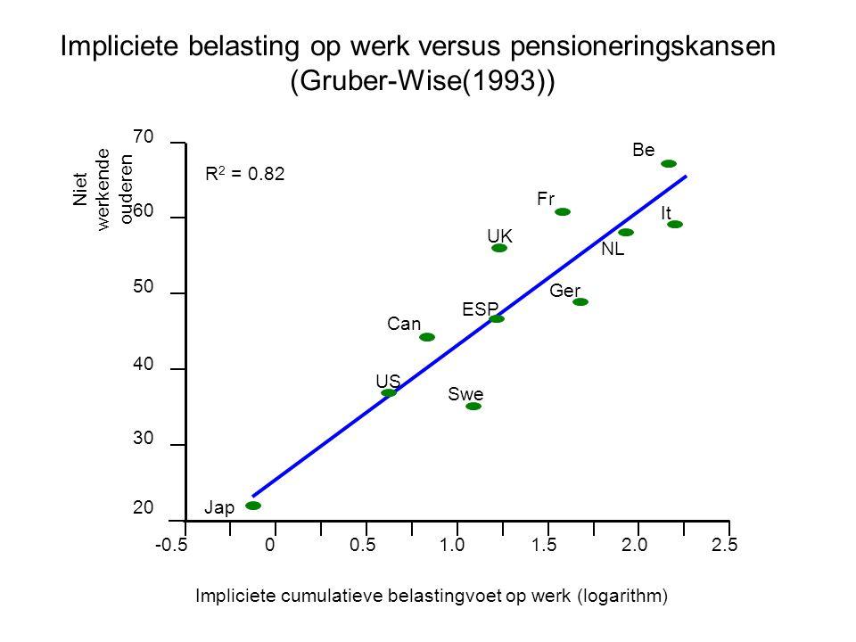Impliciete belasting op werk versus pensioneringskansen (Gruber-Wise(1993)) 20 -0.500.51.01.52.02.5 30 40 50 60 70 Impliciete cumulatieve belastingvoe