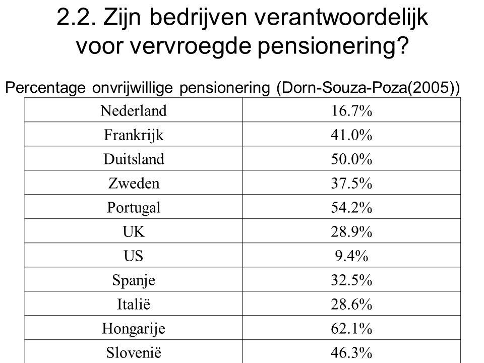 2.2. Zijn bedrijven verantwoordelijk voor vervroegde pensionering? Nederland16.7% Frankrijk41.0% Duitsland50.0% Zweden37.5% Portugal54.2% UK28.9% US9.