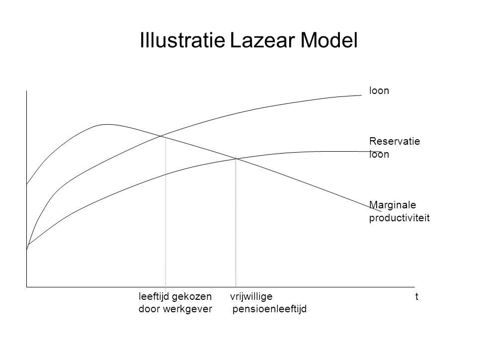 Illustratie Lazear Model loon Reservatie loon Marginale productiviteit leeftijd gekozen vrijwillige t door werkgever pensioenleeftijd