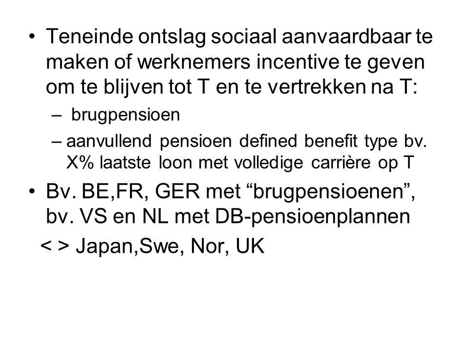 Teneinde ontslag sociaal aanvaardbaar te maken of werknemers incentive te geven om te blijven tot T en te vertrekken na T: – brugpensioen –aanvullend