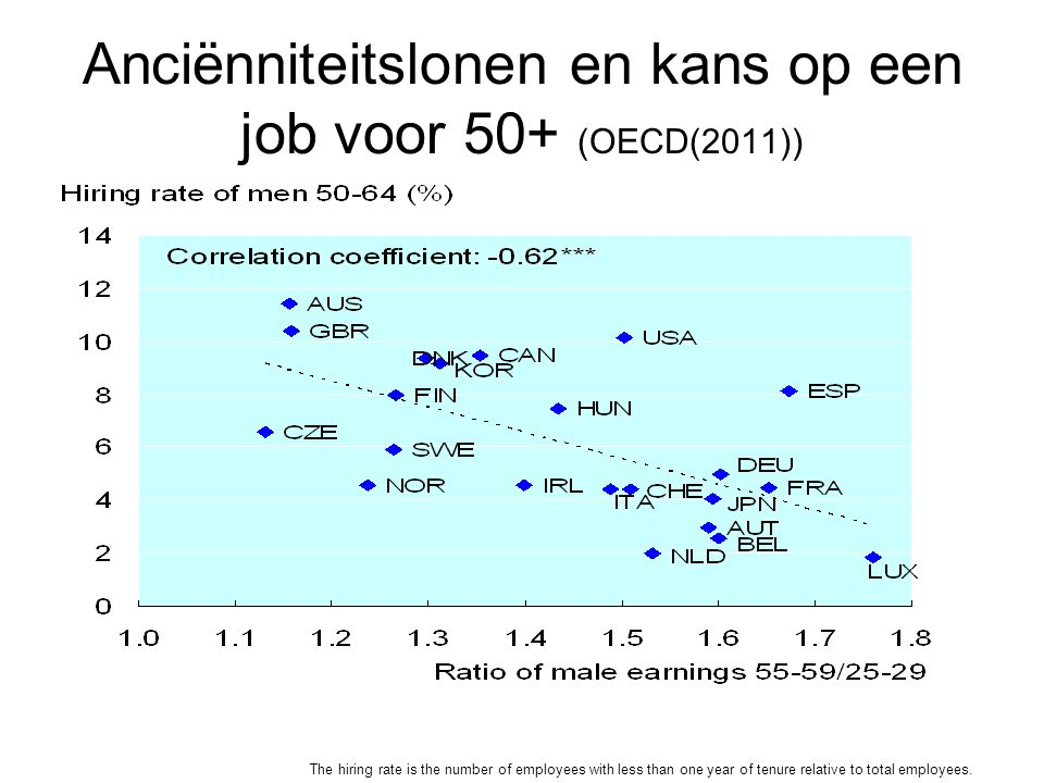Anciënniteitslonen en kans op een job voor 50+ (OECD(2011)) The hiring rate is the number of employees with less than one year of tenure relative to t