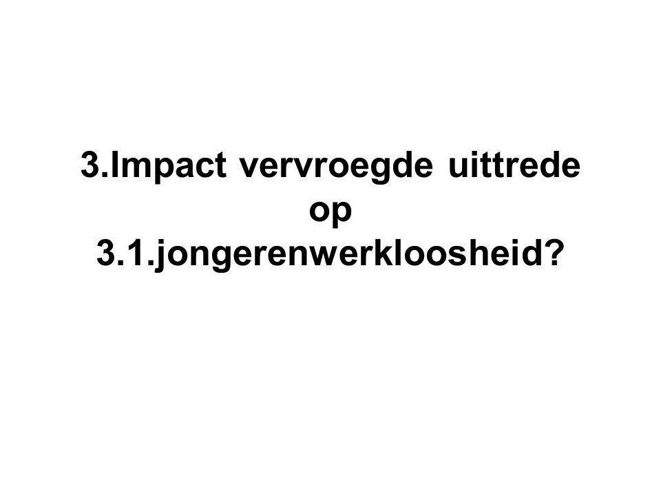 3.Impact vervroegde uittrede op 3.1.jongerenwerkloosheid?