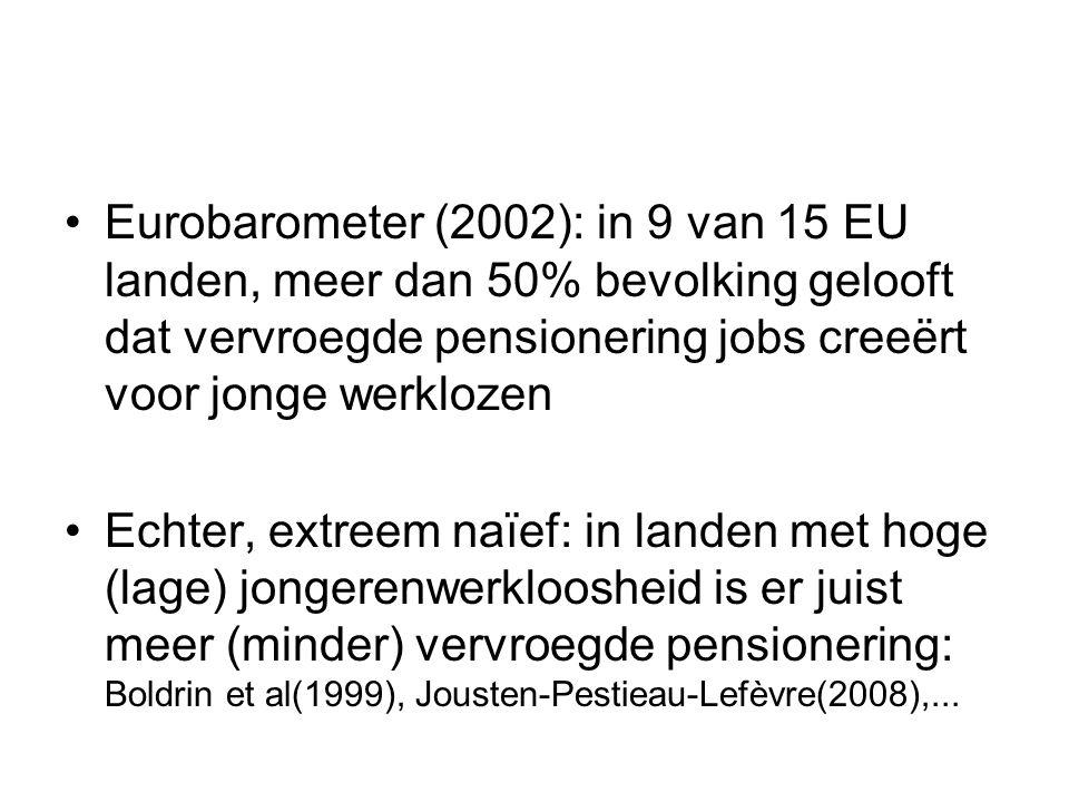 Eurobarometer (2002): in 9 van 15 EU landen, meer dan 50% bevolking gelooft dat vervroegde pensionering jobs creeërt voor jonge werklozen Echter, extr