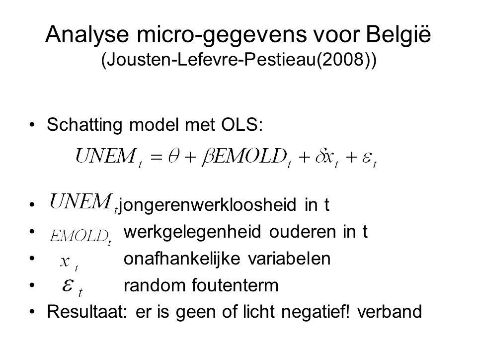 Analyse micro-gegevens voor België (Jousten-Lefevre-Pestieau(2008)) Schatting model met OLS: jongerenwerkloosheid in t werkgelegenheid ouderen in t on