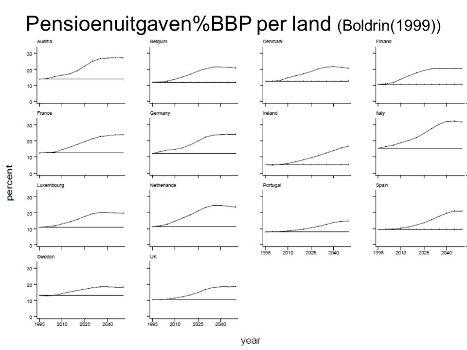 Pensioenuitgaven%BBP per land (Boldrin(1999))