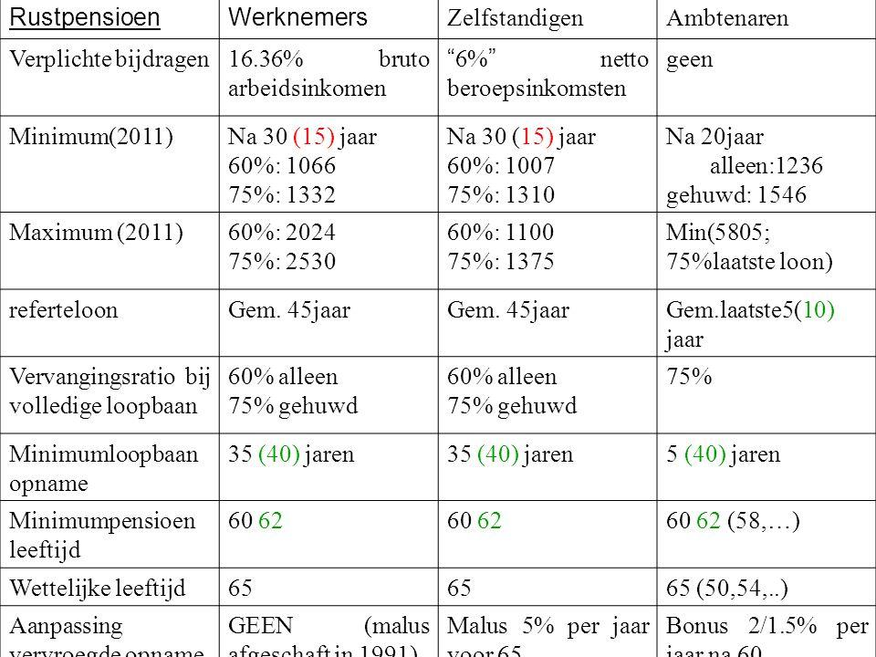 """RustpensioenWerknemers ZelfstandigenAmbtenaren Verplichte bijdragen16.36% bruto arbeidsinkomen """" 6% """" netto beroepsinkomsten geen Minimum(2011)Na 30 ("""