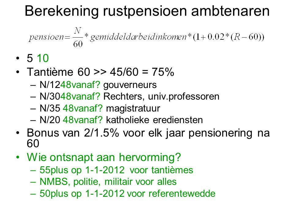 Berekening rustpensioen ambtenaren 5 10 Tantième 60 >> 45/60 = 75% –N/1248vanaf? gouverneurs –N/3048vanaf? Rechters, univ.professoren –N/35 48vanaf? m
