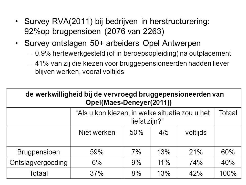 Survey RVA(2011) bij bedrijven in herstructurering: 92%op brugpensioen (2076 van 2263) Survey ontslagen 50+ arbeiders Opel Antwerpen –0.9% hertewerkge