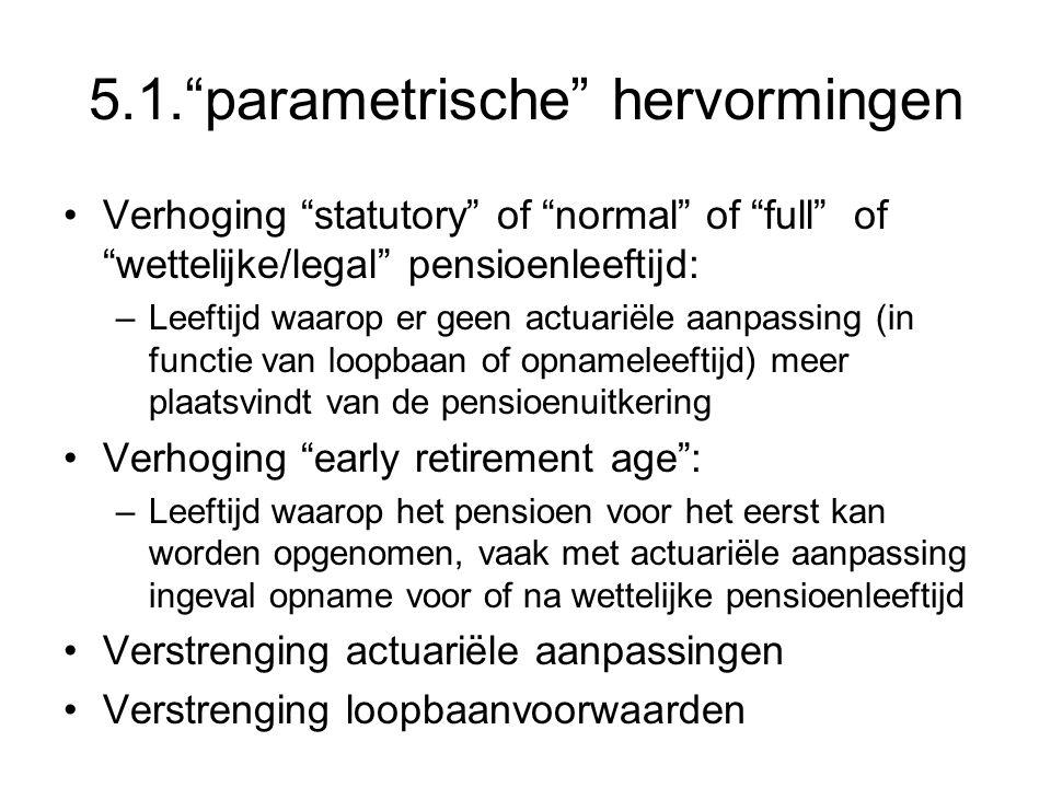 """5.1.""""parametrische"""" hervormingen Verhoging """"statutory"""" of """"normal"""" of """"full"""" of """"wettelijke/legal"""" pensioenleeftijd: –Leeftijd waarop er geen actuarië"""