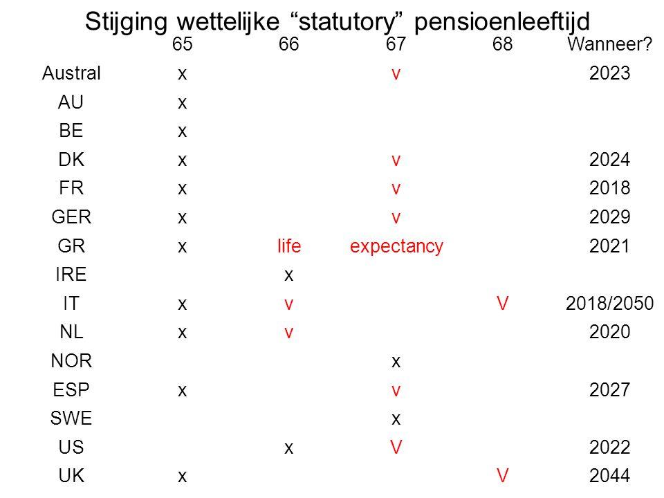"""Stijging wettelijke """"statutory"""" pensioenleeftijd 65666768Wanneer? Australxv2023 AUx BEx DKxv2024 FRxv2018 GERxv2029 GRxlifeexpectancy2021 IREx ITxvV20"""