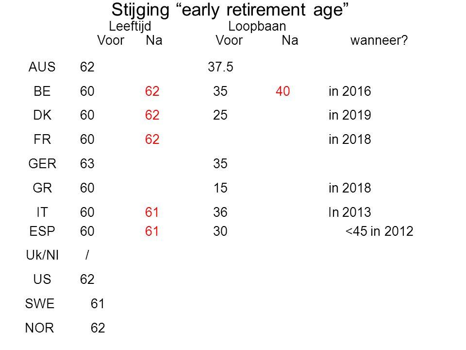 """Stijging """"early retirement age"""" Leeftijd Voor Na Loopbaan Voor Nawanneer? AUS6237.5 BE60623540in 2016 DK606225in 2019 FR6062in 2018 GER6335 GR6015in 2"""