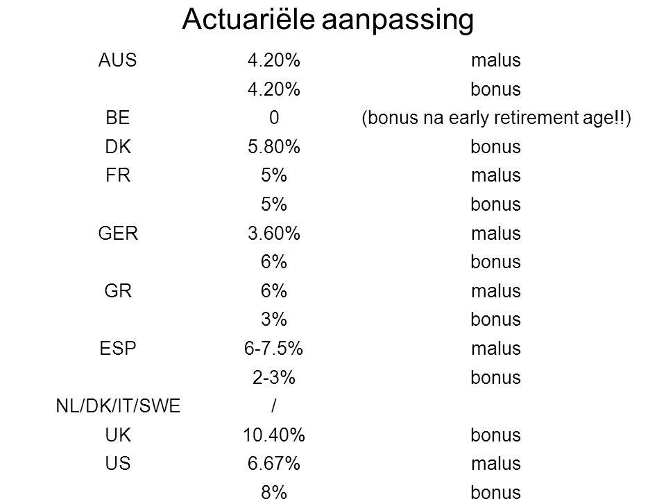 Actuariële aanpassing AUS4.20%malus 4.20%bonus BE0(bonus na early retirement age!!) DK5.80%bonus FR5%malus 5%bonus GER3.60%malus 6%bonus GR6%malus 3%b