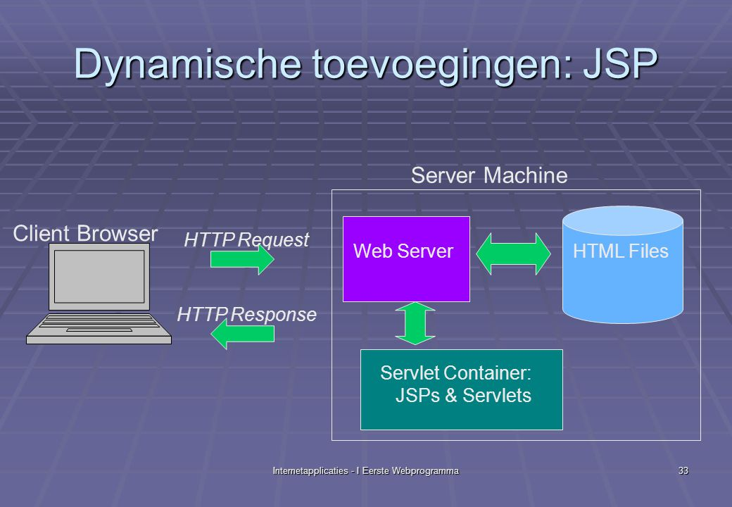 Internetapplicaties - I Eerste Webprogramma33 Dynamische toevoegingen: JSP HTTP Request HTTP Response Web ServerHTML Files Servlet Container: JSPs & Servlets Client Browser Server Machine