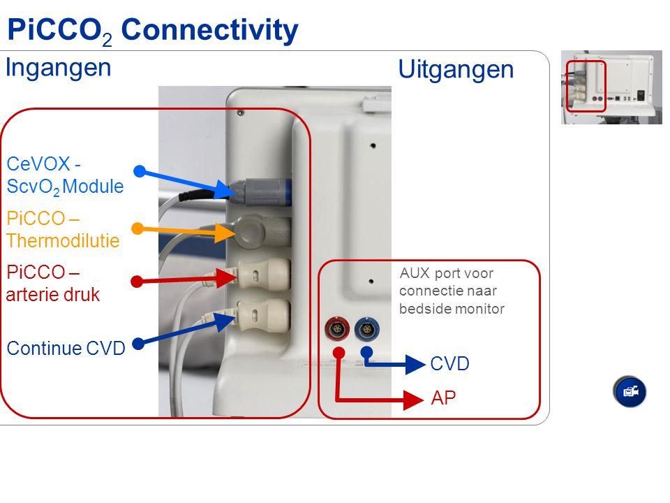 PiCCO 2 Connectivity CeVOX - ScvO 2 Module PiCCO – Thermodilutie PiCCO – arterie druk Continue CVD Ingangen AUX port voor connectie naar bedside monit