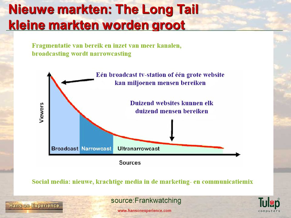 www.hansonexperience.com Nieuwe markten: The Long Tail kleine markten worden groot source:Frankwatching