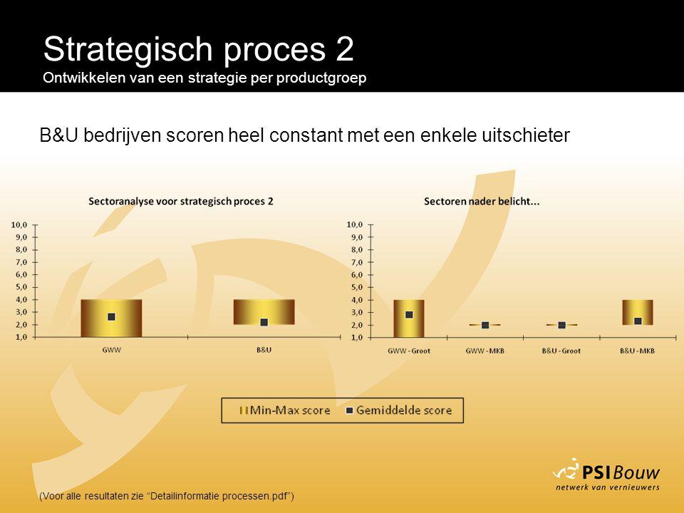 """Strategisch proces 2 Ontwikkelen van een strategie per productgroep (Voor alle resultaten zie """"Detailinformatie processen.pdf"""") B&U bedrijven scoren h"""