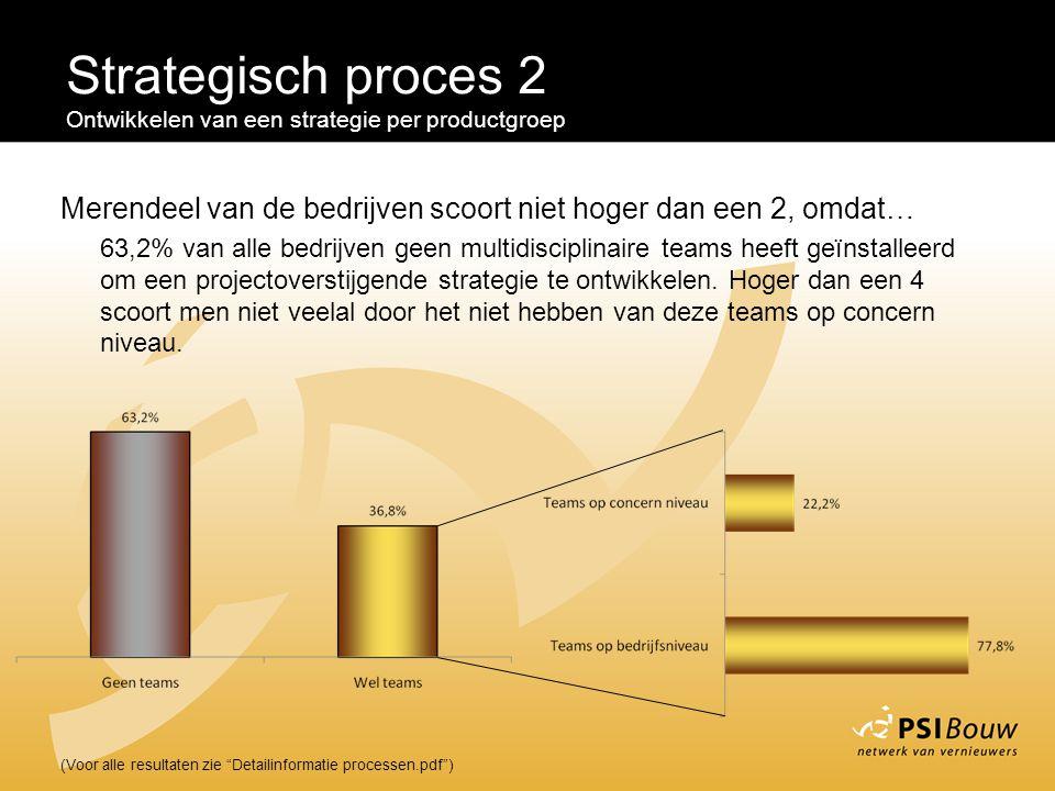 """Strategisch proces 2 Ontwikkelen van een strategie per productgroep (Voor alle resultaten zie """"Detailinformatie processen.pdf"""") Merendeel van de bedri"""