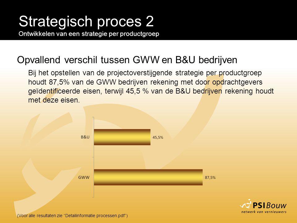"""Strategisch proces 2 Ontwikkelen van een strategie per productgroep (Voor alle resultaten zie """"Detailinformatie processen.pdf"""") Opvallend verschil tus"""