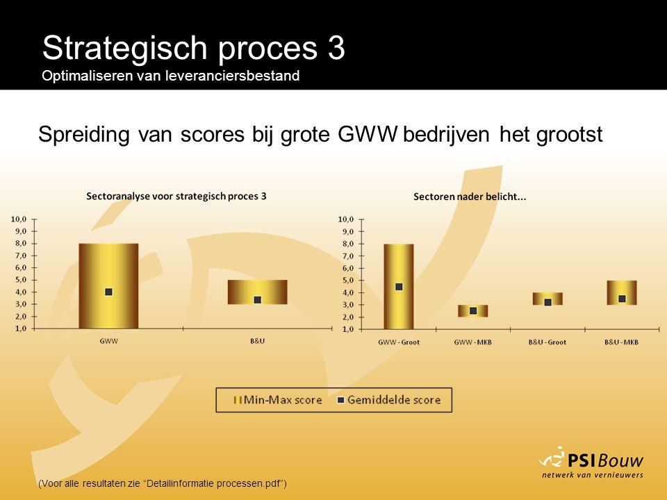 """Strategisch proces 3 Optimaliseren van leveranciersbestand (Voor alle resultaten zie """"Detailinformatie processen.pdf"""") Spreiding van scores bij grote"""
