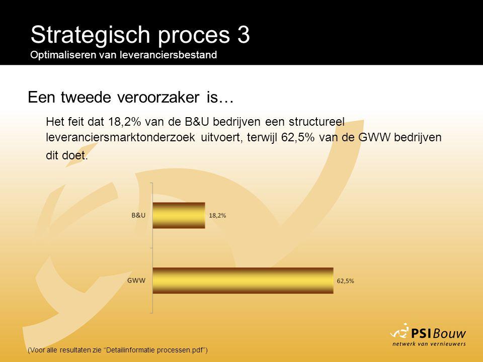 """Strategisch proces 3 Optimaliseren van leveranciersbestand (Voor alle resultaten zie """"Detailinformatie processen.pdf"""") Een tweede veroorzaker is… Het"""