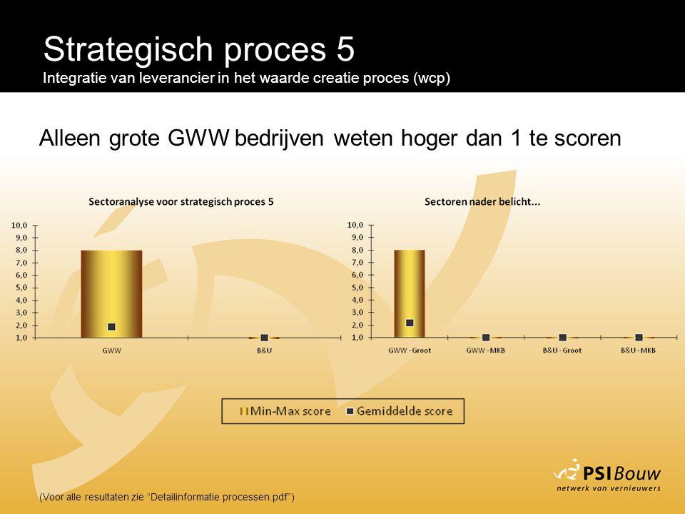 """Strategisch proces 5 Integratie van leverancier in het waarde creatie proces (wcp) (Voor alle resultaten zie """"Detailinformatie processen.pdf"""") Alleen"""