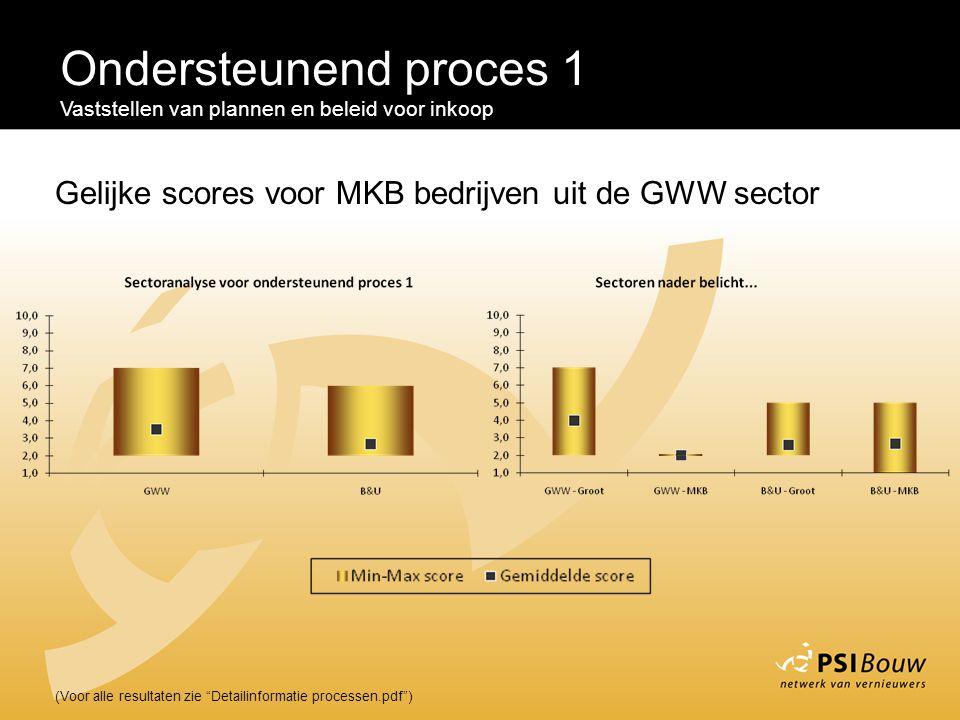 """Ondersteunend proces 1 Vaststellen van plannen en beleid voor inkoop (Voor alle resultaten zie """"Detailinformatie processen.pdf"""") Gelijke scores voor M"""