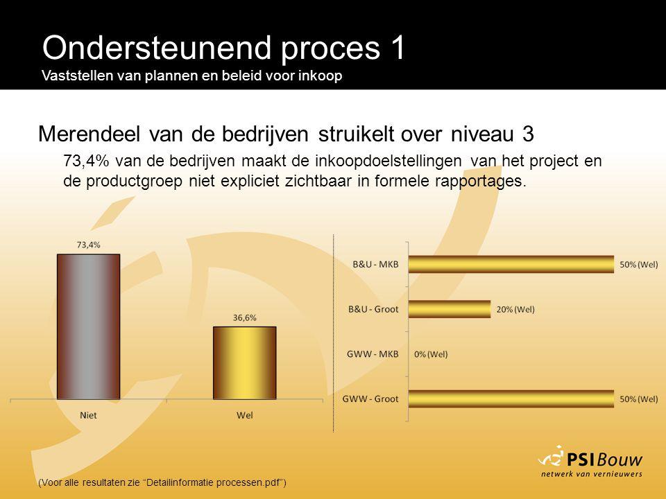 """Ondersteunend proces 1 Vaststellen van plannen en beleid voor inkoop (Voor alle resultaten zie """"Detailinformatie processen.pdf"""") Merendeel van de bedr"""