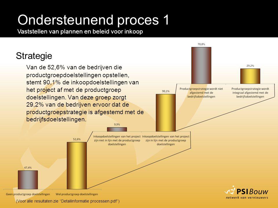 """Ondersteunend proces 1 Vaststellen van plannen en beleid voor inkoop (Voor alle resultaten zie """"Detailinformatie processen.pdf"""") Strategie Van de 52,6"""