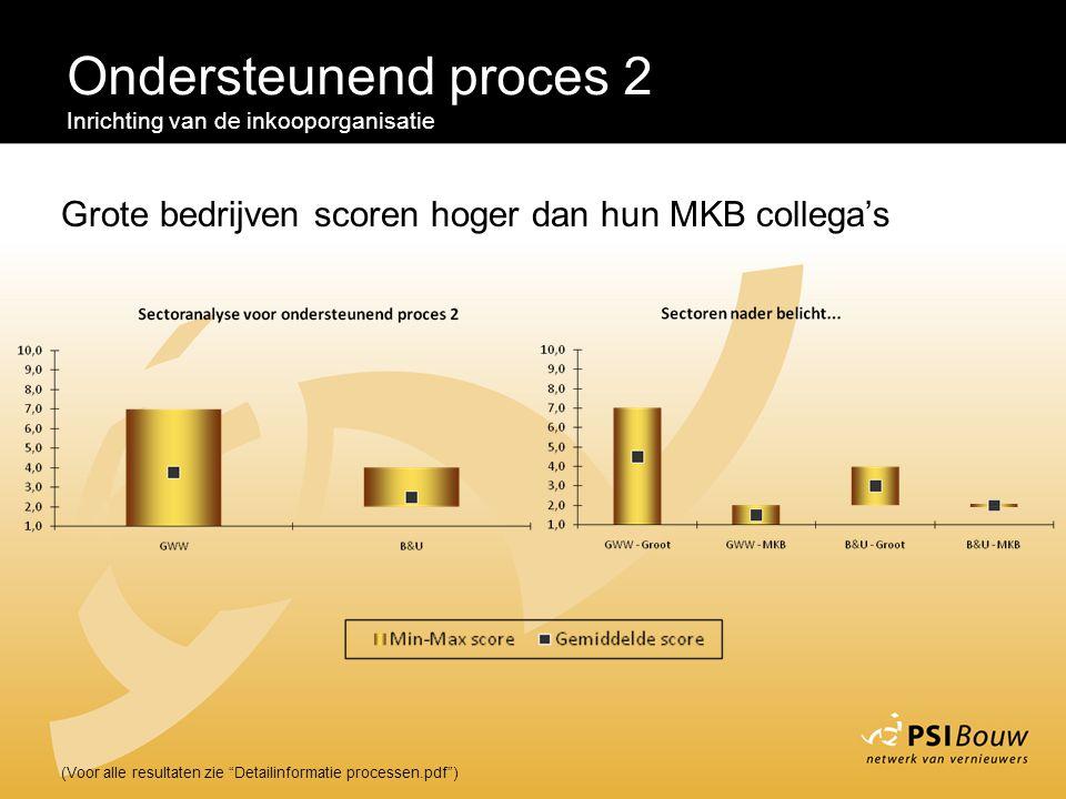 """Ondersteunend proces 2 Inrichting van de inkooporganisatie (Voor alle resultaten zie """"Detailinformatie processen.pdf"""") Grote bedrijven scoren hoger da"""