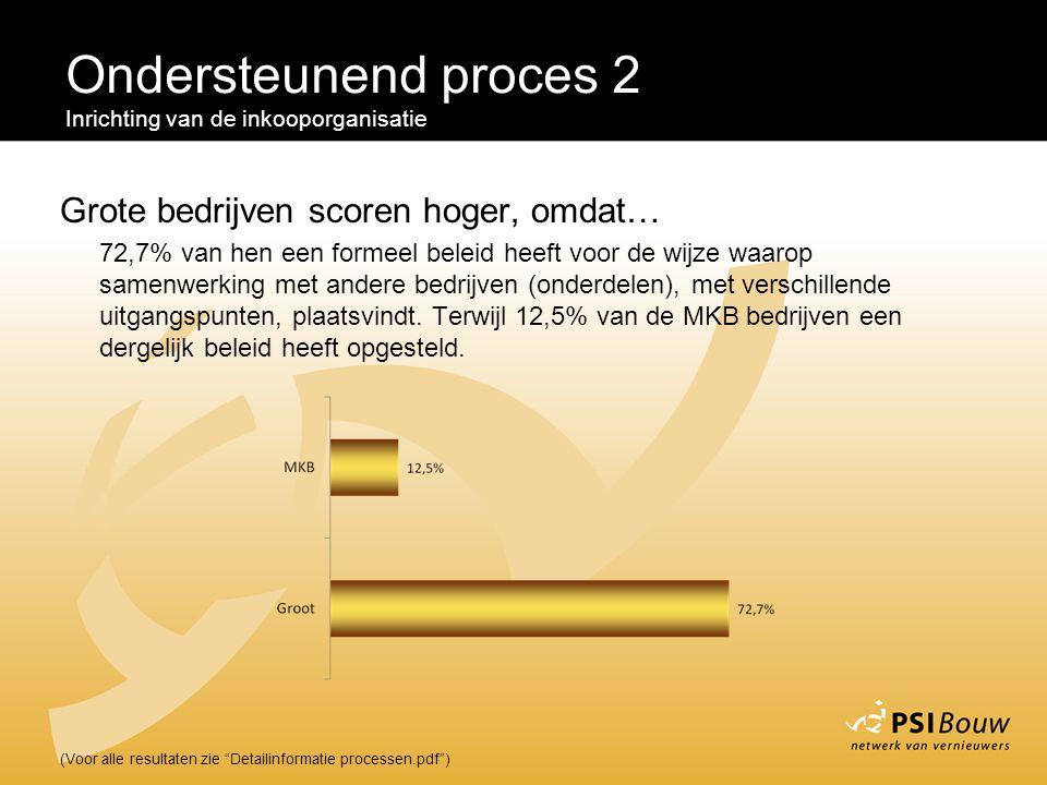 """Ondersteunend proces 2 Inrichting van de inkooporganisatie (Voor alle resultaten zie """"Detailinformatie processen.pdf"""") Grote bedrijven scoren hoger, o"""
