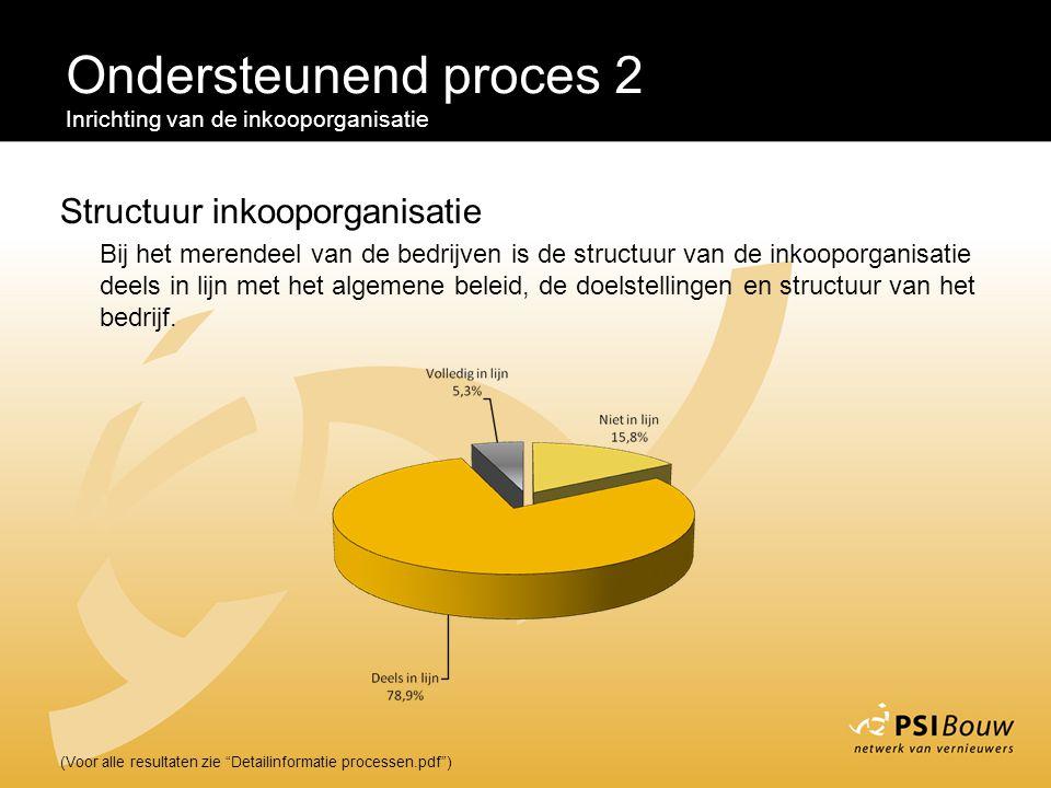 """Ondersteunend proces 2 Inrichting van de inkooporganisatie (Voor alle resultaten zie """"Detailinformatie processen.pdf"""") Structuur inkooporganisatie Bij"""