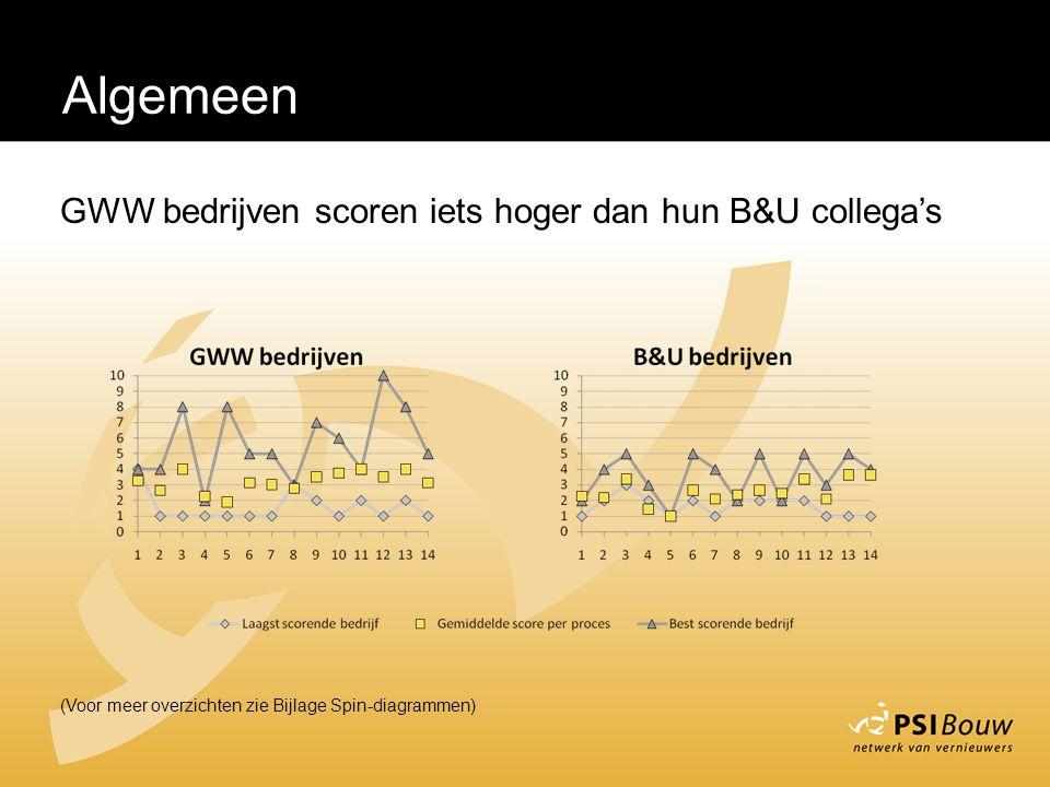 Algemeen (Voor meer overzichten zie Bijlage Spin-diagrammen) GWW bedrijven scoren iets hoger dan hun B&U collega's