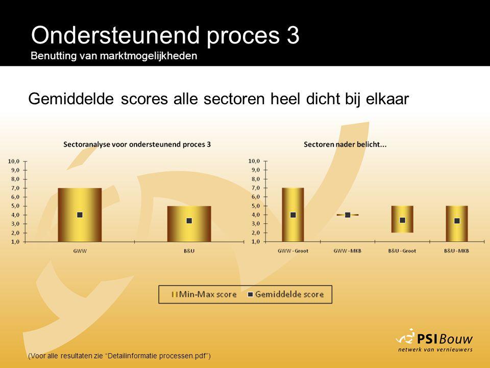 """Ondersteunend proces 3 Benutting van marktmogelijkheden (Voor alle resultaten zie """"Detailinformatie processen.pdf"""") Gemiddelde scores alle sectoren he"""