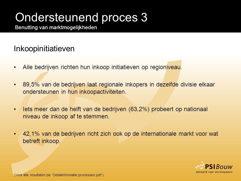 """Ondersteunend proces 3 Benutting van marktmogelijkheden (Voor alle resultaten zie """"Detailinformatie processen.pdf"""") Inkoopinitiatieven Alle bedrijven"""