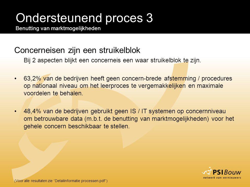 """Ondersteunend proces 3 Benutting van marktmogelijkheden (Voor alle resultaten zie """"Detailinformatie processen.pdf"""") Concerneisen zijn een struikelblok"""