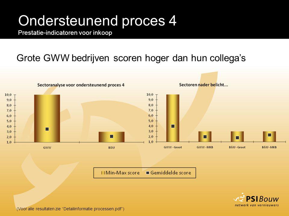 """Ondersteunend proces 4 Prestatie-indicatoren voor inkoop (Voor alle resultaten zie """"Detailinformatie processen.pdf"""") Grote GWW bedrijven scoren hoger"""