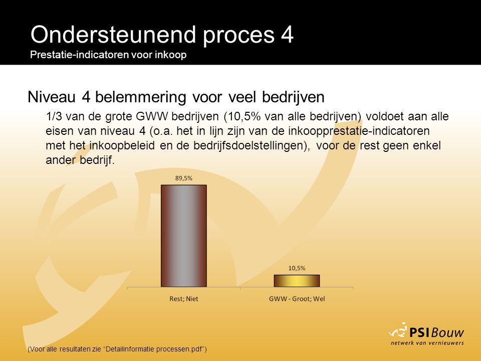 """Ondersteunend proces 4 Prestatie-indicatoren voor inkoop (Voor alle resultaten zie """"Detailinformatie processen.pdf"""") Niveau 4 belemmering voor veel be"""
