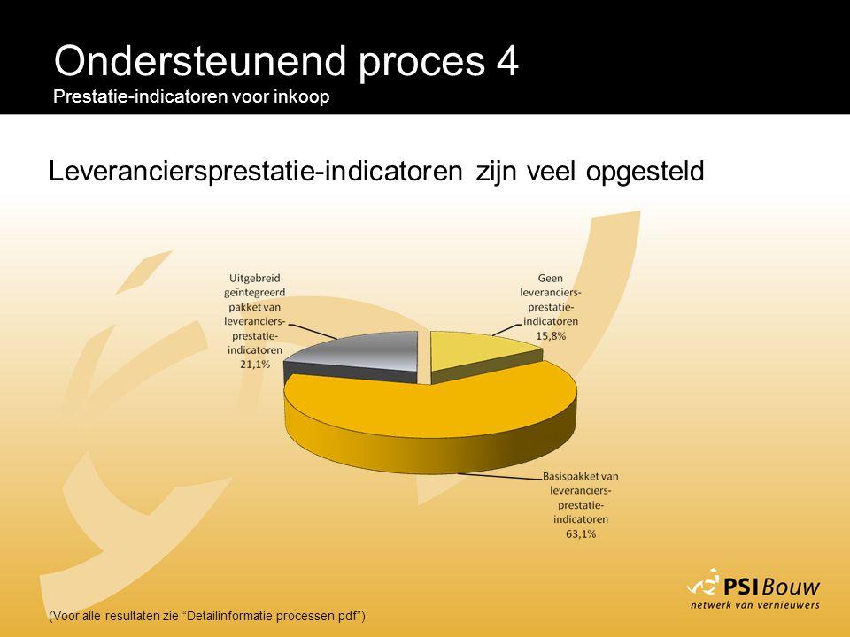 """Ondersteunend proces 4 Prestatie-indicatoren voor inkoop (Voor alle resultaten zie """"Detailinformatie processen.pdf"""") Leveranciersprestatie-indicatoren"""