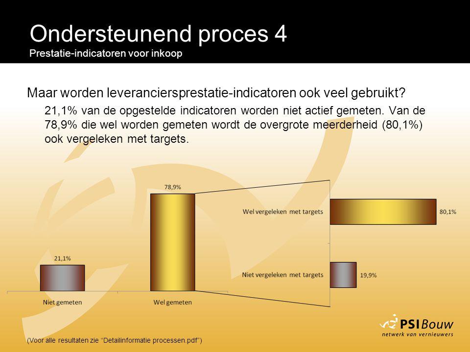 """Ondersteunend proces 4 Prestatie-indicatoren voor inkoop (Voor alle resultaten zie """"Detailinformatie processen.pdf"""") Maar worden leveranciersprestatie"""
