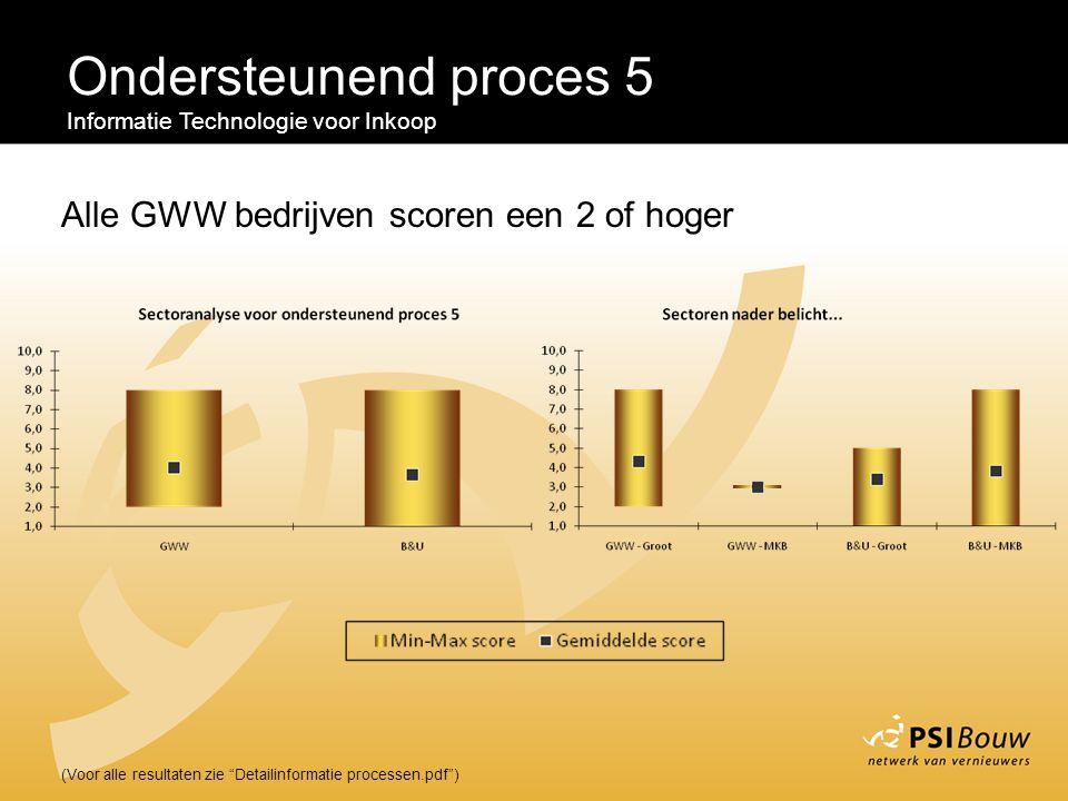 """Ondersteunend proces 5 Informatie Technologie voor Inkoop (Voor alle resultaten zie """"Detailinformatie processen.pdf"""") Alle GWW bedrijven scoren een 2"""