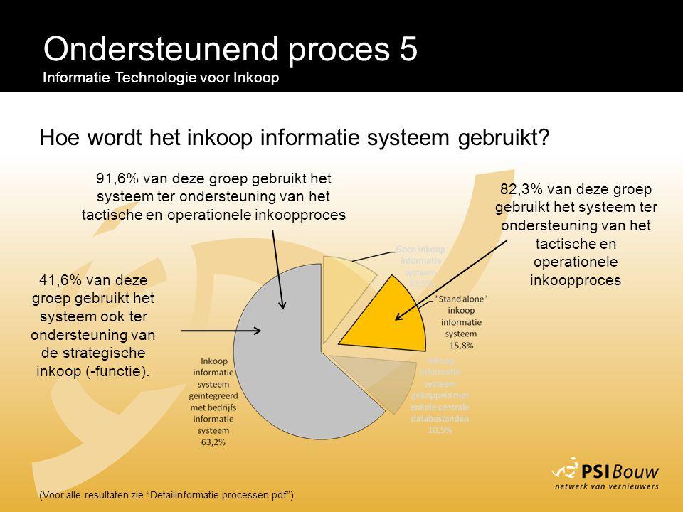 """Ondersteunend proces 5 Informatie Technologie voor Inkoop (Voor alle resultaten zie """"Detailinformatie processen.pdf"""") Hoe wordt het inkoop informatie"""